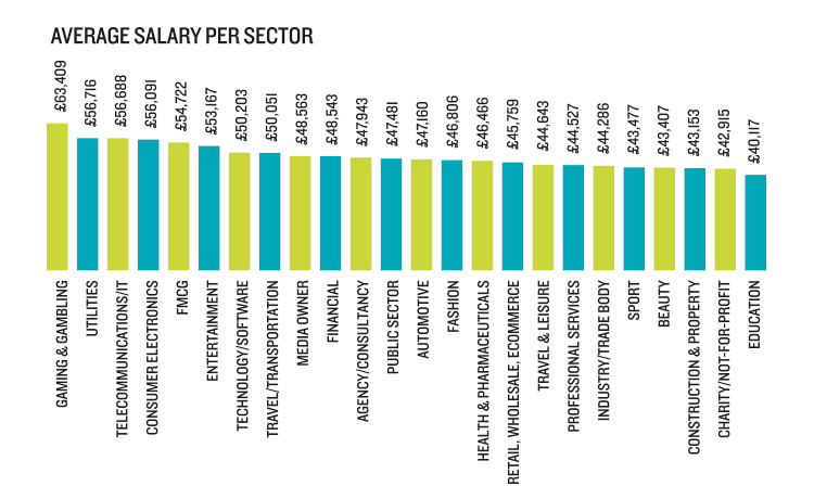 Marketing salaries by sector