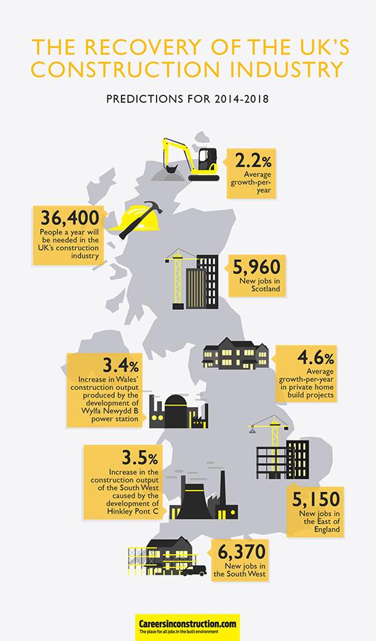 UK Construction Industry
