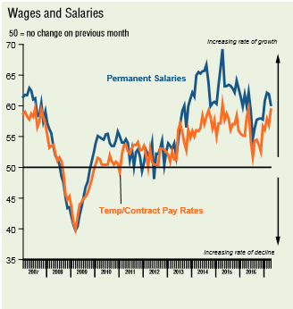 report on the job market - South - Salaries