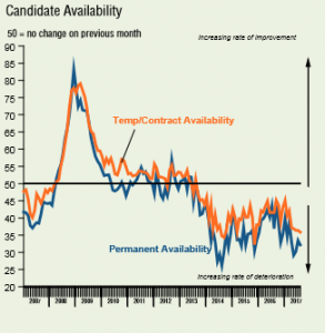 candidate availability