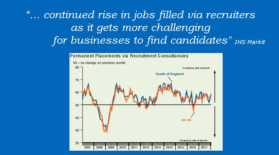 Employment Market Report South