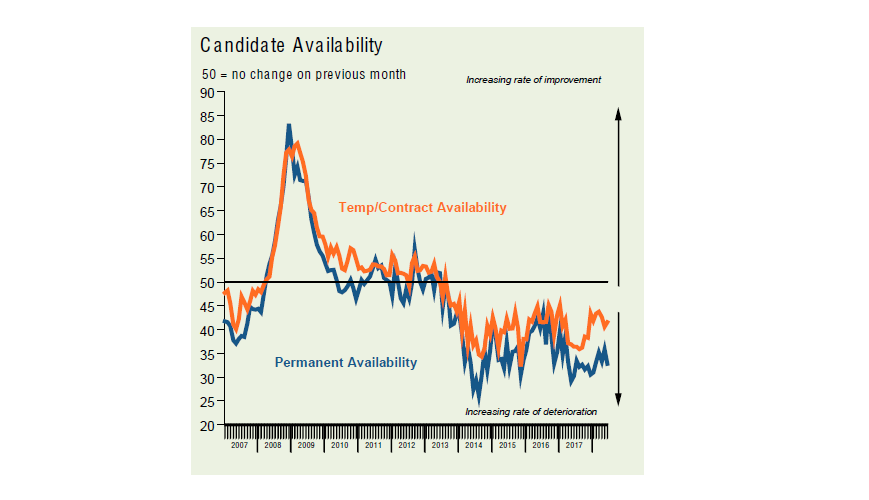 candidate skills shortage