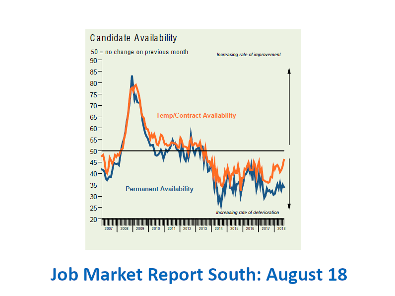 Job Market Report - graph from Dovetail Recruitment agency Dorset