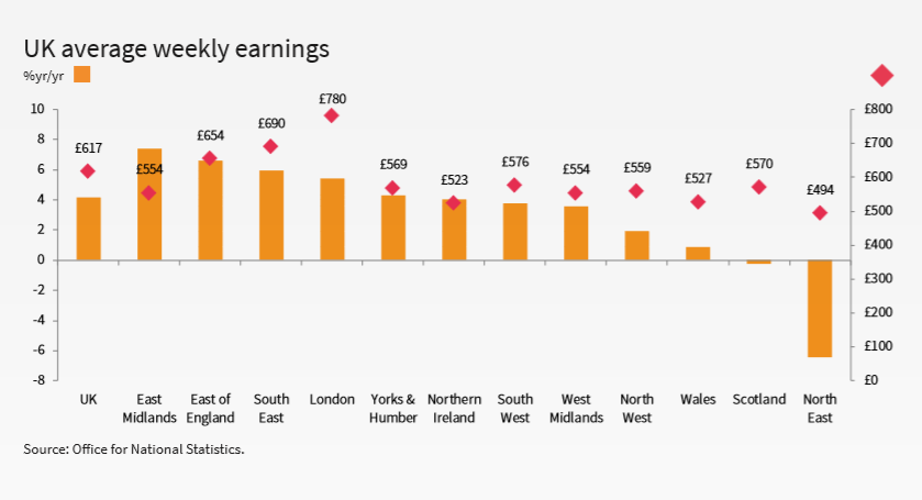 Job Market Report South - UK average weekly earnings