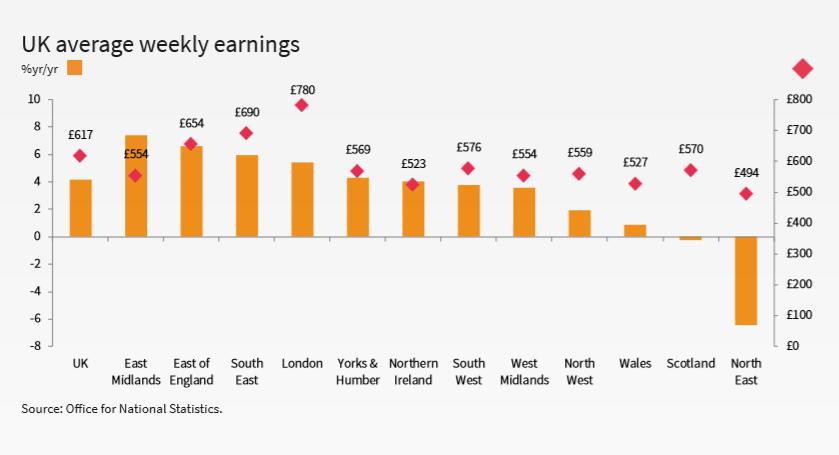 Job Market Report South - UK average weekly earnings