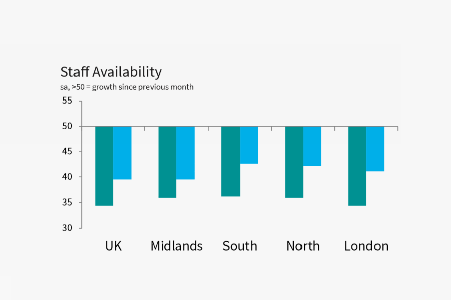 Candidate skills shortages in the UK, staff availability in the South - from the latest job market report
